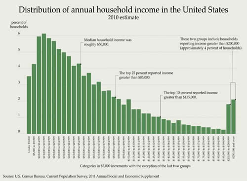 Chart 1. Distribution of Annual Household Income in the United States, 2010 Estimate. (U.S. Census Bureau)