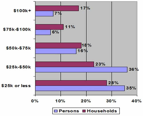 Chart 3. Personal Household Income5