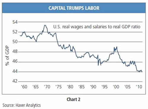 Chart 7. Capital Trumps Labor (Source: Haver Analytics)